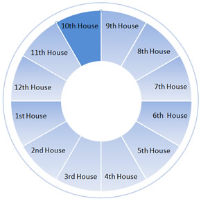 The Tenth House Wheel