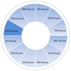 The Twelfth House Wheel