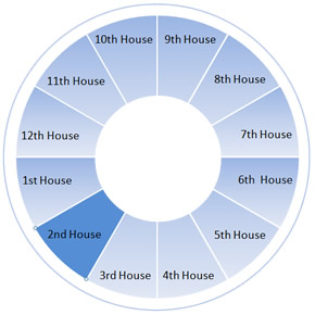 The Second House Wheel