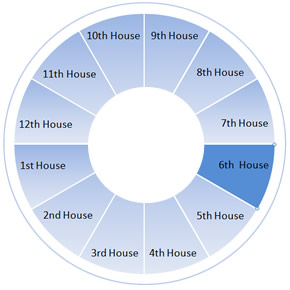 The Sixth House Wheel