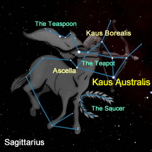 The Stars of Sagittarius